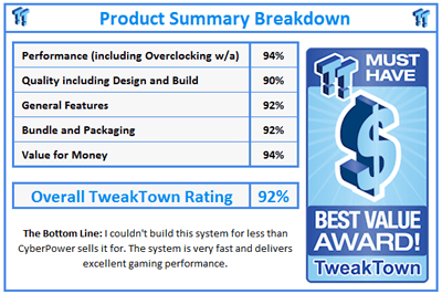 the chart on Tweak Town